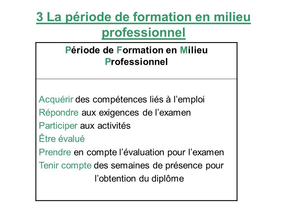 3 La période de formation en milieu professionnel Période de Formation en Milieu Professionnel Acquérir des compétences liés à lemploi Répondre aux ex
