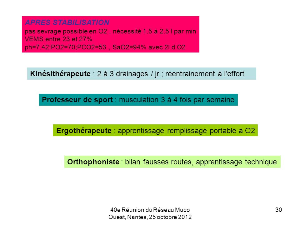 40e Réunion du Réseau Muco Ouest, Nantes, 25 octobre 2012 30 APRES STABILISATION pas sevrage possible en O2, nécessité 1.5 à 2.5 l par min VEMS entre