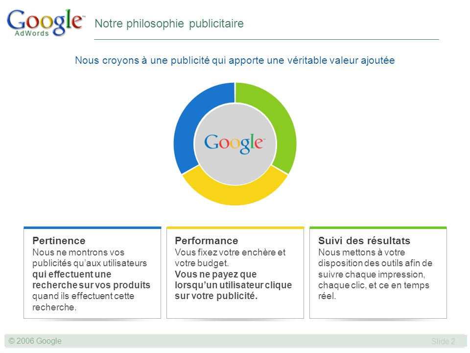 SLIDE 2© GOOGLE 2004 © 2006 Google Slide 2 Notre philosophie publicitaire Nous croyons à une publicité qui apporte une véritable valeur ajoutée Pertinence Nous ne montrons vos publicités quaux utilisateurs qui effectuent une recherche sur vos produits quand ils effectuent cette recherche.