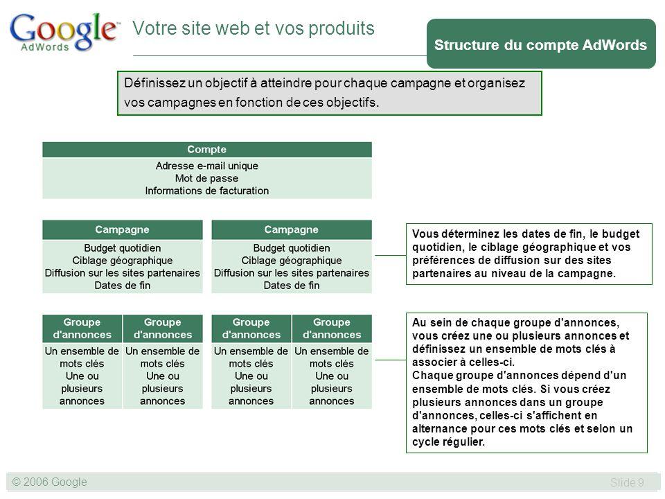SLIDE 9© GOOGLE 2004 © 2006 Google Slide 9 Définissez un objectif à atteindre pour chaque campagne et organisez vos campagnes en fonction de ces objectifs.