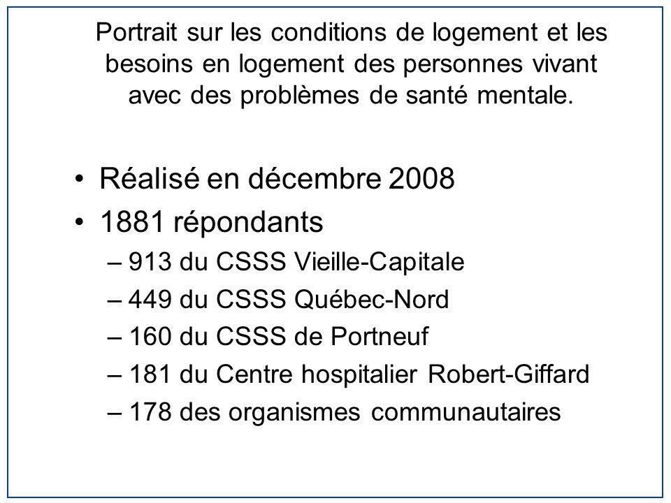 Portrait sur les conditions de logement et les besoins en logement des personnes vivant avec des problèmes de santé mentale. Réalisé en décembre 2008