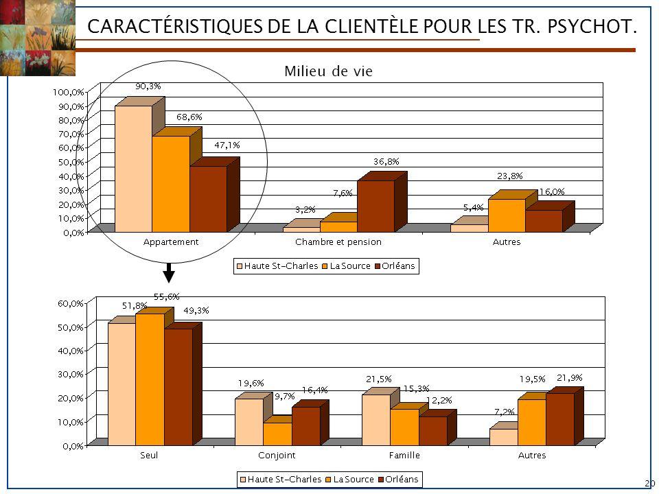 CARACTÉRISTIQUES DE LA CLIENTÈLE POUR LES TR. PSYCHOT. Milieu de vie 20