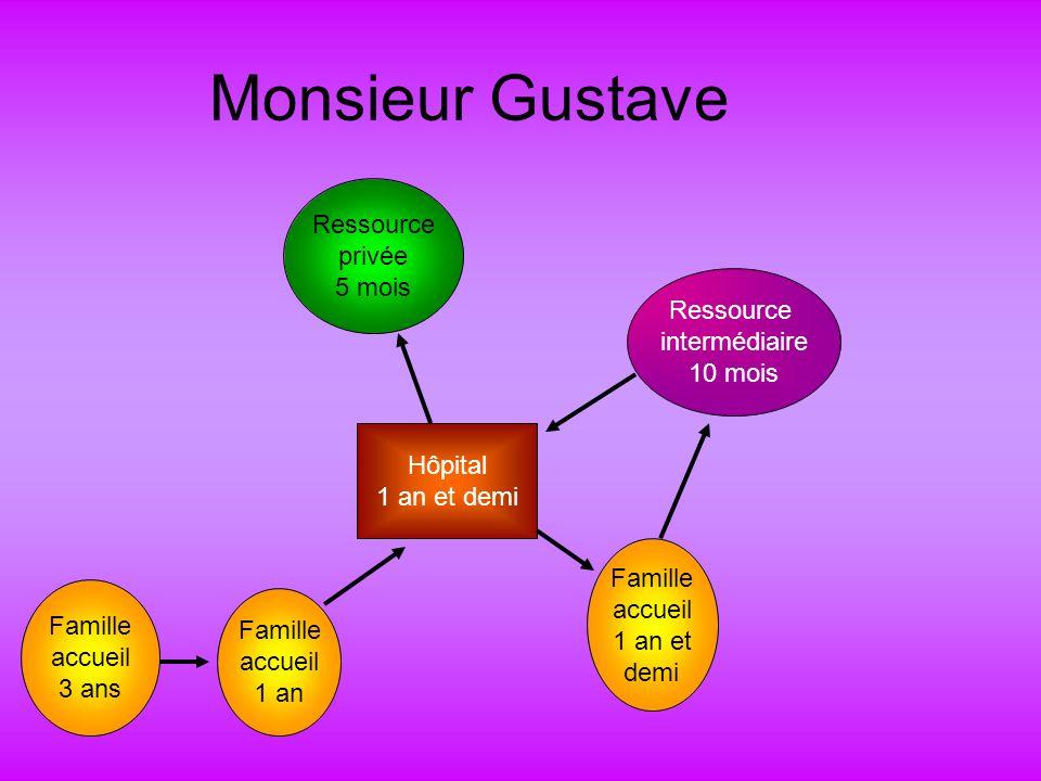 Monsieur Gustave Famille accueil 3 ans Famille accueil 1 an Hôpital 1 an et demi Famille accueil 1 an et demi Ressource intermédiaire 10 mois Ressource privée 5 mois