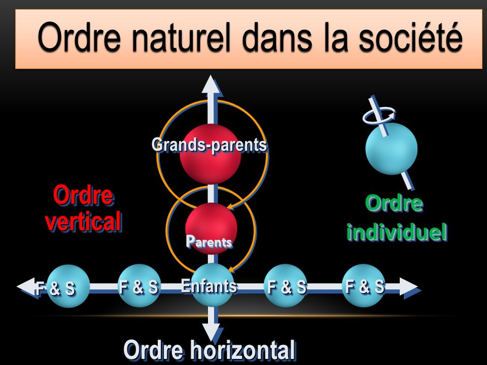 Ordre naturel dans la société F & S Ordre horizontal F & S OrdreverticalOrdrevertical Grands-parentsGrands-parents P arents P arents EnfantsEnfants Or