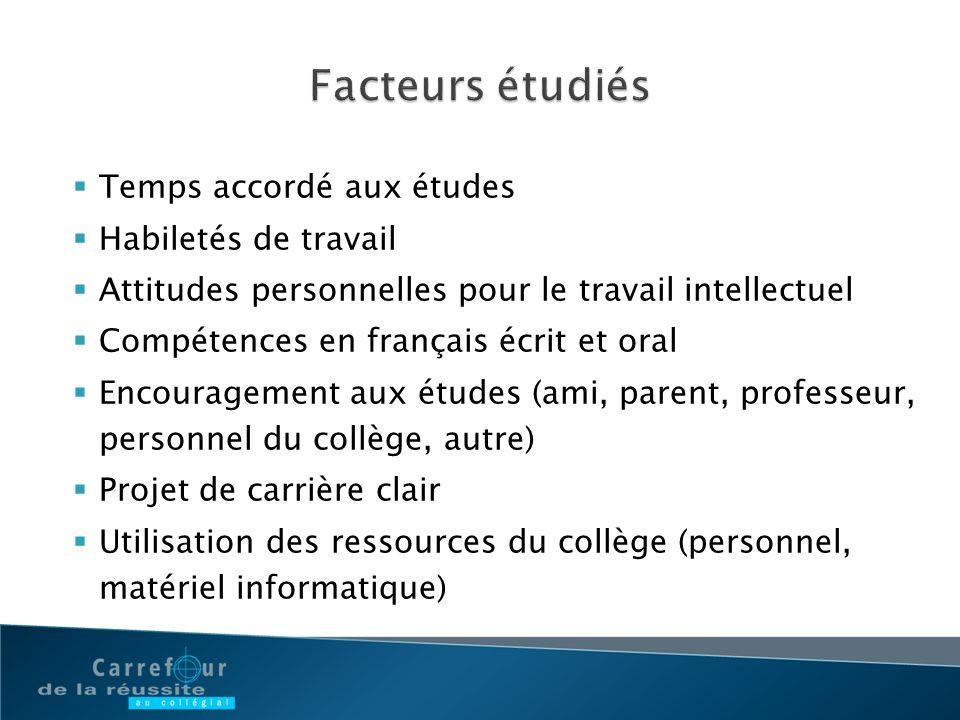 Temps accordé aux études Habiletés de travail Attitudes personnelles pour le travail intellectuel Compétences en français écrit et oral Encouragement