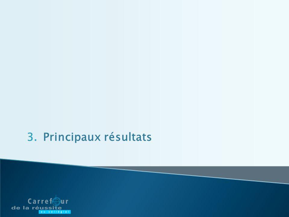 3.Principaux résultats