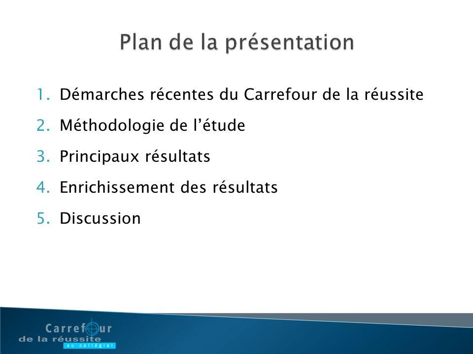 1.Démarches récentes du Carrefour de la réussite 2.Méthodologie de létude 3.Principaux résultats 4.Enrichissement des résultats 5.Discussion