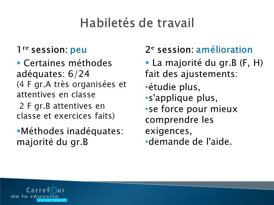 1 re session: peu Certaines méthodes adéquates: 6/24 (4 F gr.A très organisées et attentives en classe 2 F gr.B attentives en classe et exercices fait