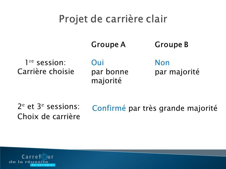 Groupe A Oui par bonne majorité Groupe B Non par majorité 1 re session: Carrière choisie 2 e et 3 e sessions: Choix de carrière Confirmé par très gran