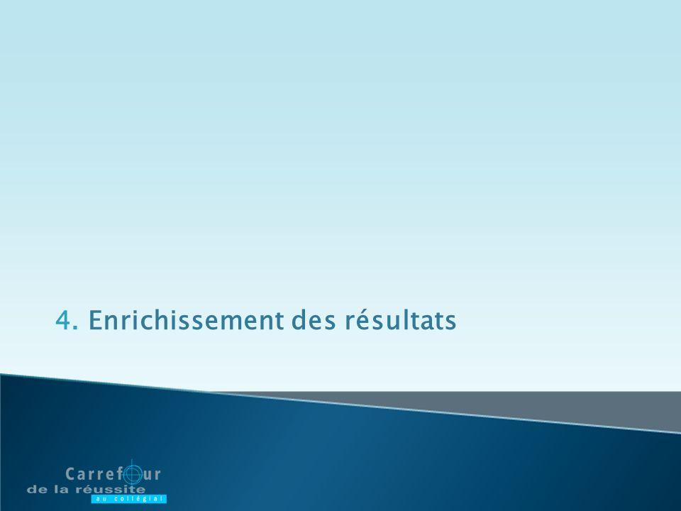 4.Enrichissement des résultats