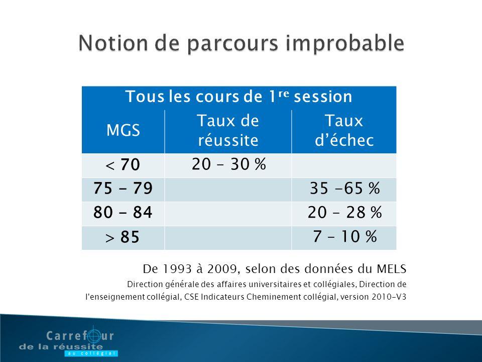Tous les cours de 1 re session MGS Taux de réussite Taux déchec 7020 – 30 % 75 - 7935 -65 % 80 - 8420 – 28 % 857 – 10 % De 1993 à 2009, selon des donn