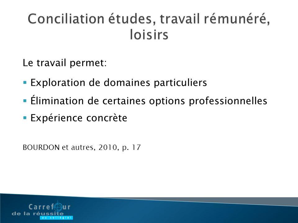 Le travail permet: Exploration de domaines particuliers Élimination de certaines options professionnelles Expérience concrète BOURDON et autres, 2010,