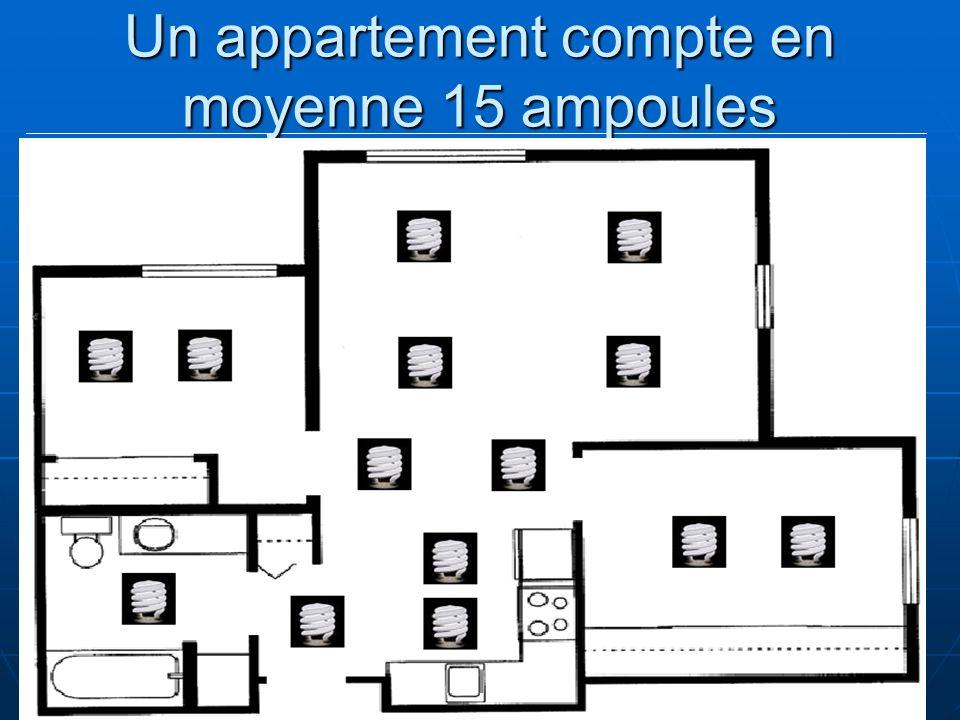 Un appartement compte en moyenne 15 ampoules