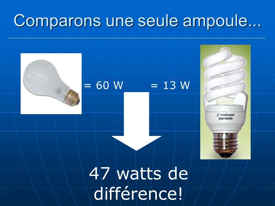Comparons une seule ampoule... = 60 W = 13 W 47 watts de différence!