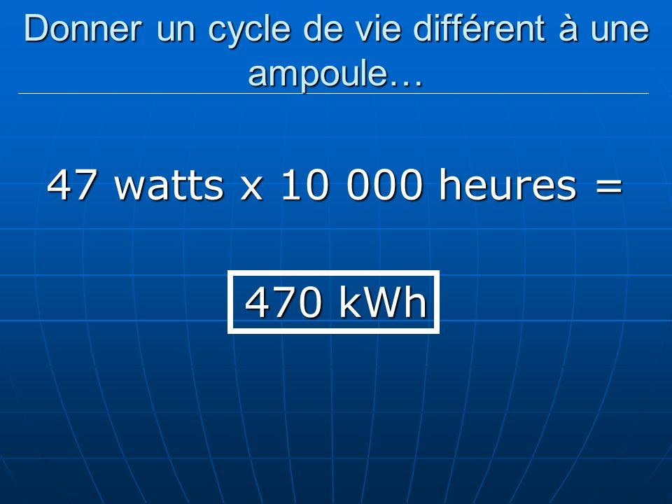 Donner un cycle de vie différent à une ampoule… 47 watts x 10 000 heures = 470 kWh
