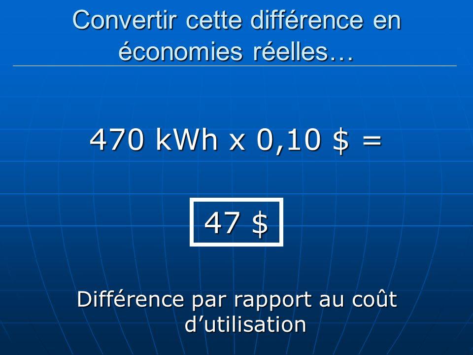 Convertir cette différence en économies réelles… 470 kWh x 0,10 $ = 47 $ Différence par rapport au coût dutilisation