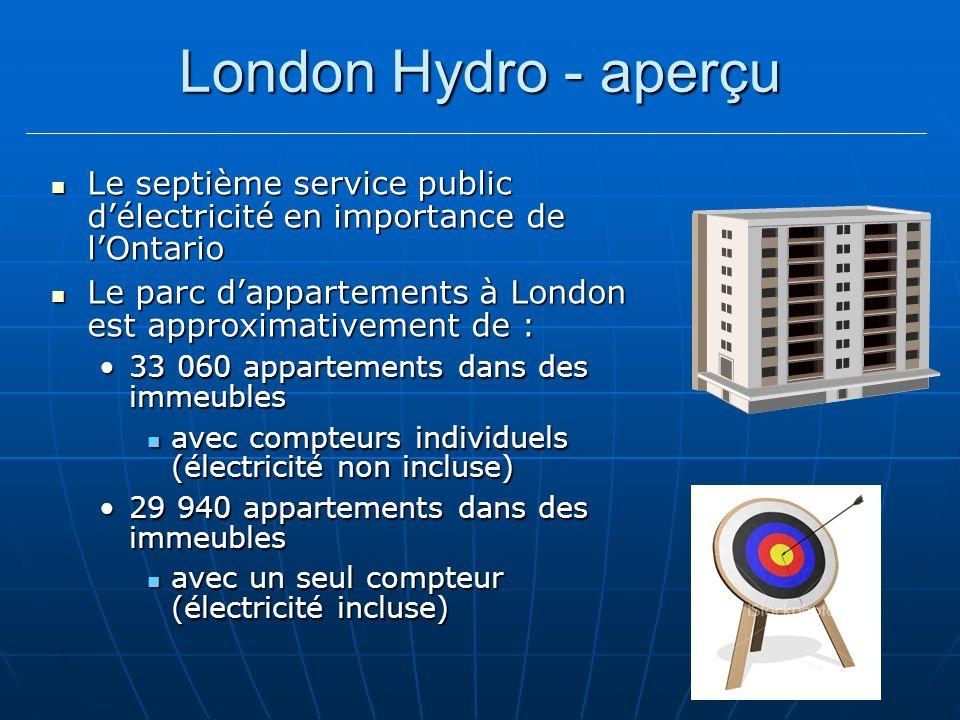 London Hydro - aperçu Le septième service public délectricité en importance de lOntario Le septième service public délectricité en importance de lOntario Le parc dappartements à London est approximativement de : Le parc dappartements à London est approximativement de : 33 060 appartements dans des immeubles33 060 appartements dans des immeubles avec compteurs individuels (électricité non incluse) avec compteurs individuels (électricité non incluse) 29 940 appartements dans des immeubles29 940 appartements dans des immeubles avec un seul compteur (électricité incluse) avec un seul compteur (électricité incluse)