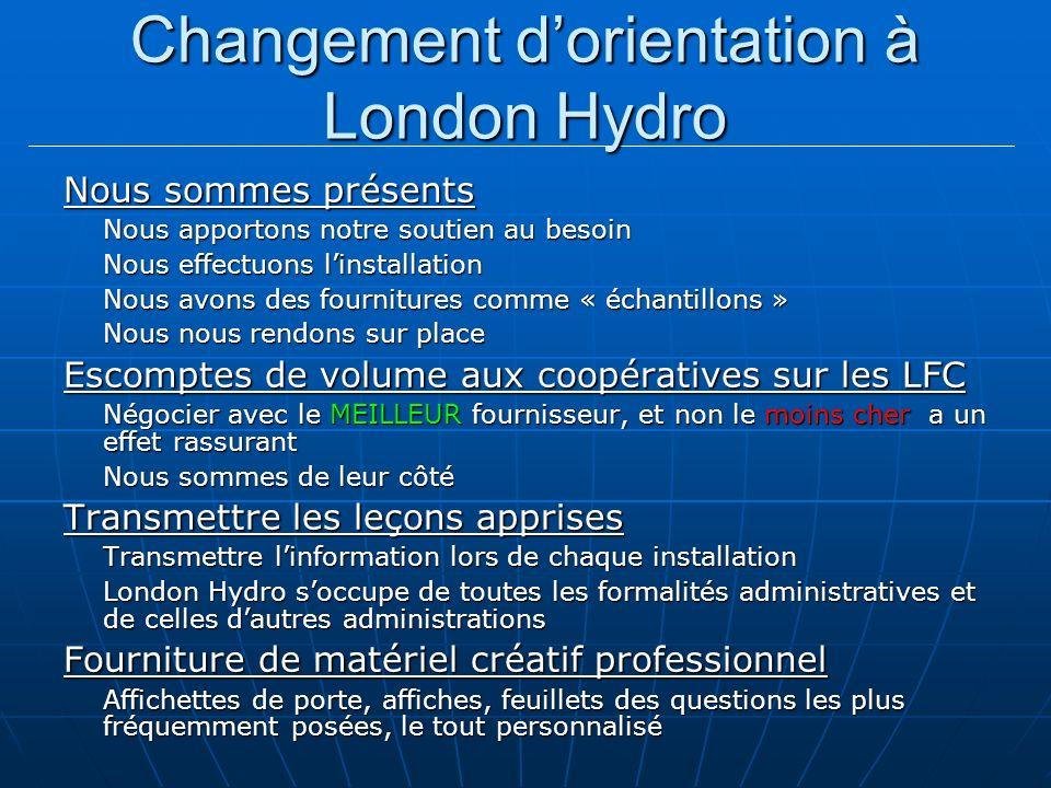 Changement dorientation à London Hydro Nous sommes présents Nous apportons notre soutien au besoin Nous effectuons linstallation Nous avons des fournitures comme « échantillons » Nous nous rendons sur place Escomptes de volume aux coopératives sur les LFC Négocier avec le MEILLEUR fournisseur, et non le moins cher a un effet rassurant Nous sommes de leur côté Transmettre les leçons apprises Transmettre linformation lors de chaque installation London Hydro soccupe de toutes les formalités administratives et de celles dautres administrations Fourniture de matériel créatif professionnel Affichettes de porte, affiches, feuillets des questions les plus fréquemment posées, le tout personnalisé