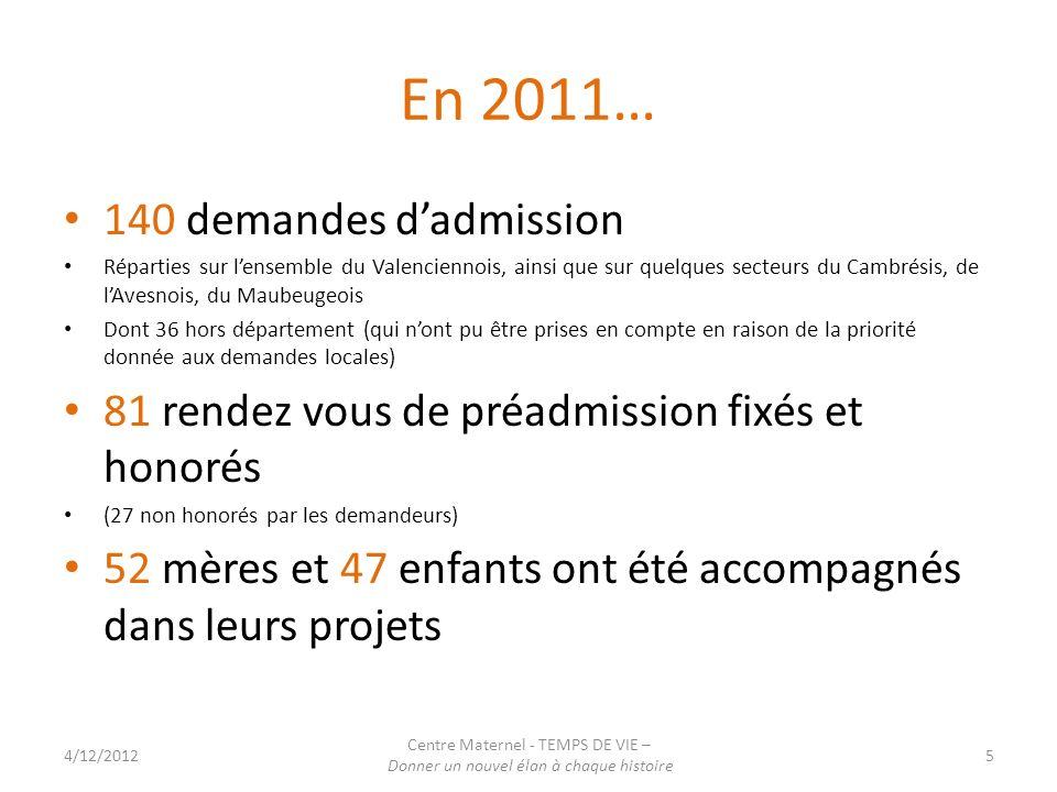 En 2011… 140 demandes dadmission Réparties sur lensemble du Valenciennois, ainsi que sur quelques secteurs du Cambrésis, de lAvesnois, du Maubeugeois Dont 36 hors département (qui nont pu être prises en compte en raison de la priorité donnée aux demandes locales) 81 rendez vous de préadmission fixés et honorés (27 non honorés par les demandeurs) 52 mères et 47 enfants ont été accompagnés dans leurs projets 4/12/2012 Centre Maternel - TEMPS DE VIE – Donner un nouvel élan à chaque histoire 5