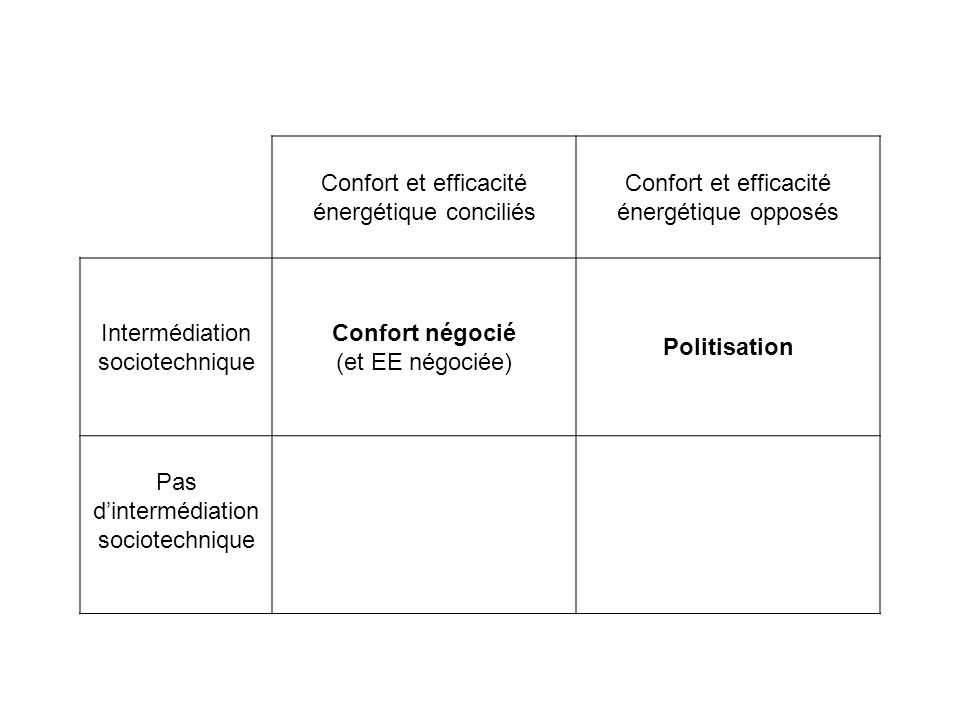Confort et efficacité énergétique conciliés Confort et efficacité énergétique opposés Intermédiation sociotechnique Confort négocié (et EE négociée) P