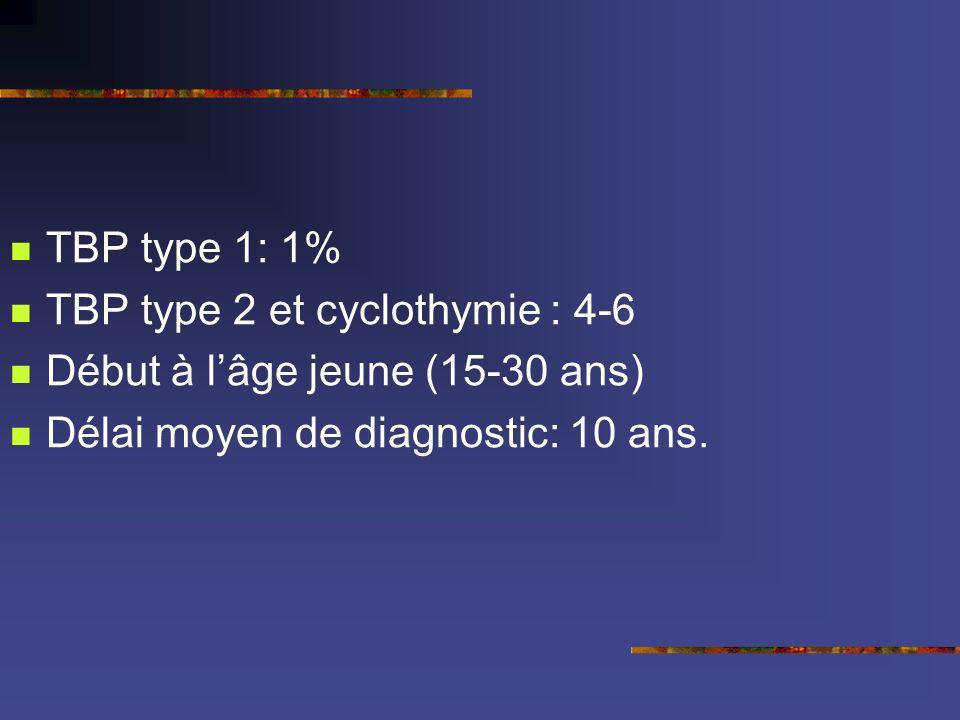 TBP type 1: 1% TBP type 2 et cyclothymie : 4-6 Début à lâge jeune (15-30 ans) Délai moyen de diagnostic: 10 ans.