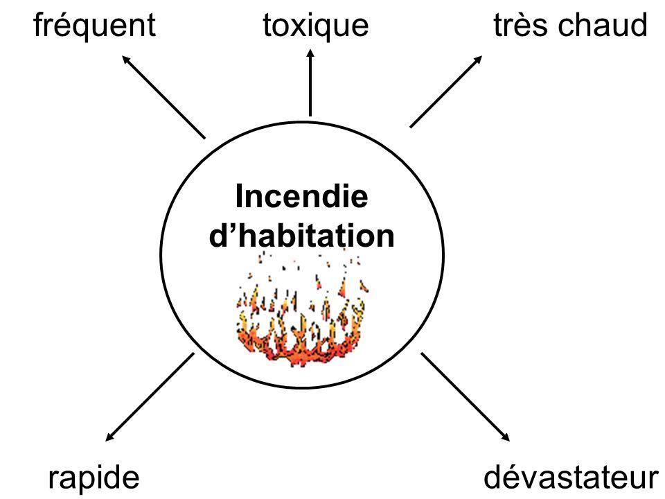 Incendie dhabitation fréquenttoxiquetrès chaud rapidedévastateur