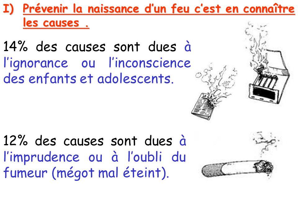 I)Prévenir la naissance dun feu cest en connaître les causes. 12% des causes sont dues à limprudence ou à loubli du fumeur (mégot mal éteint). 14% des