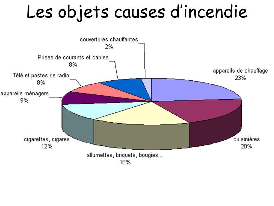 Les objets causes dincendie