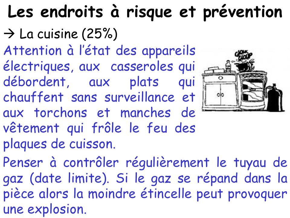Les endroits à risque et prévention La cuisine (25%) Attention à létat des appareils électriques, aux casseroles qui débordent, aux plats qui chauffen