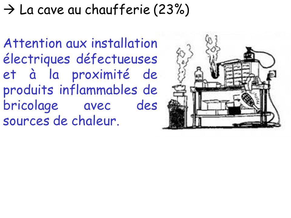 La cave au chaufferie (23%) Attention aux installation électriques défectueuses et à la proximité de produits inflammables de bricolage avec des sourc