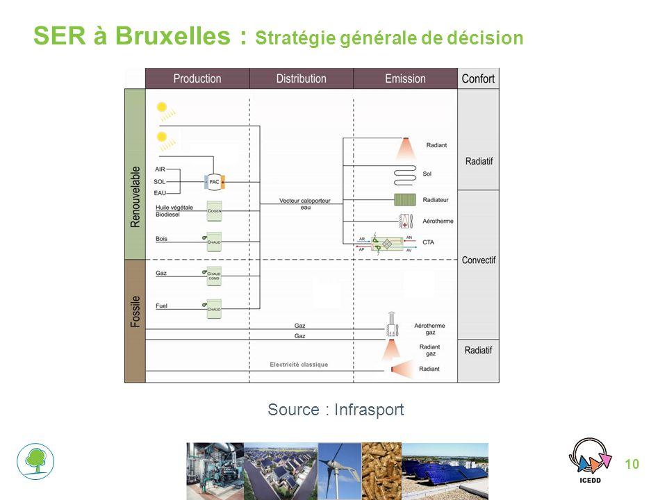 10 Source : Infrasport SER à Bruxelles : Stratégie générale de décision