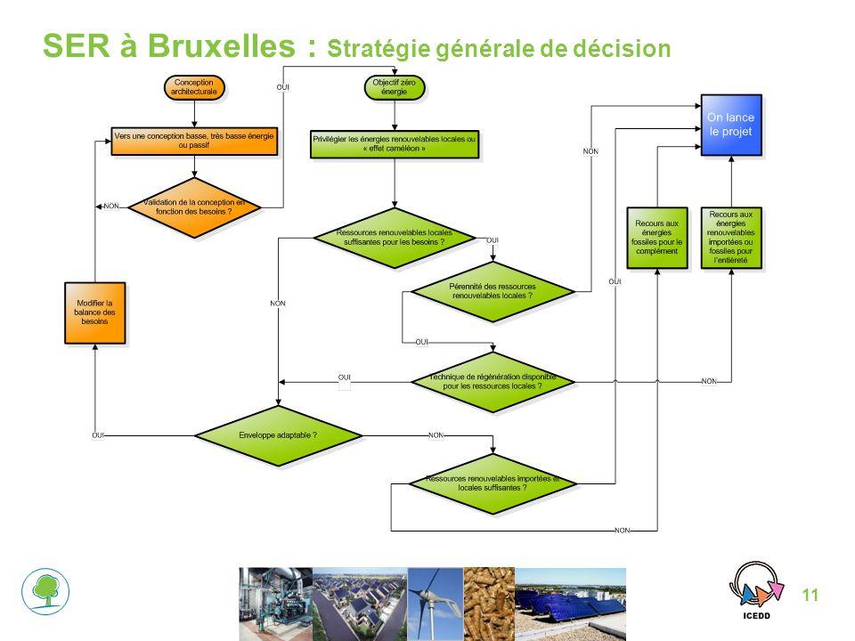 11 SER à Bruxelles : Stratégie générale de décision