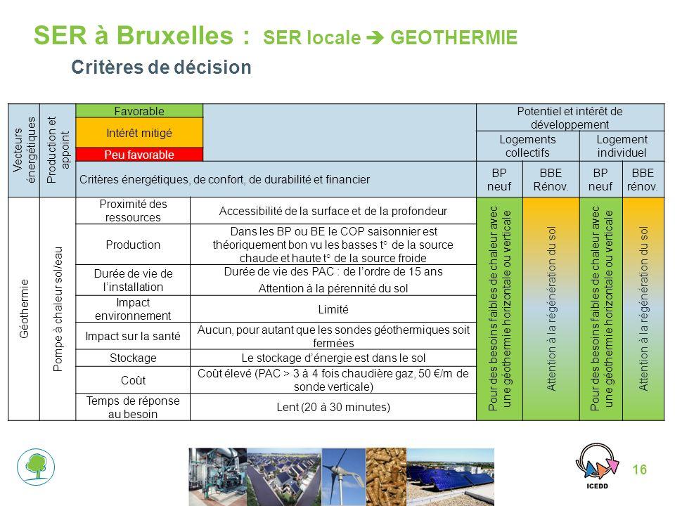 16 SER à Bruxelles : SER locale GEOTHERMIE Vecteurs énergétiques Production et appoint Favorable Potentiel et intérêt de développement Intérêt mitigé Logements collectifs Logement individuel Peu favorable Critères énergétiques, de confort, de durabilité et financier BP neuf BBE Rénov.
