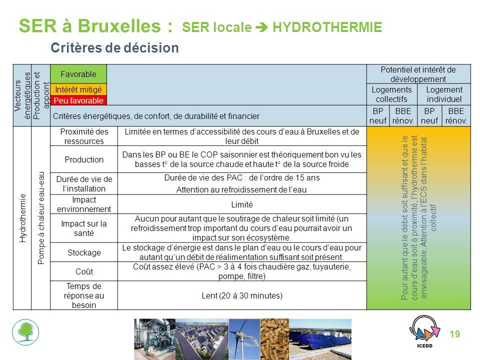 19 SER à Bruxelles : SER locale HYDROTHERMIE Vecteurs énergétiques Production et appoint Favorable Potentiel et intérêt de développement Intérêt mitigéLogements collectifs Logement individuel Peu favorable Critères énergétiques, de confort, de durabilité et financier BP neuf BBE rénov.