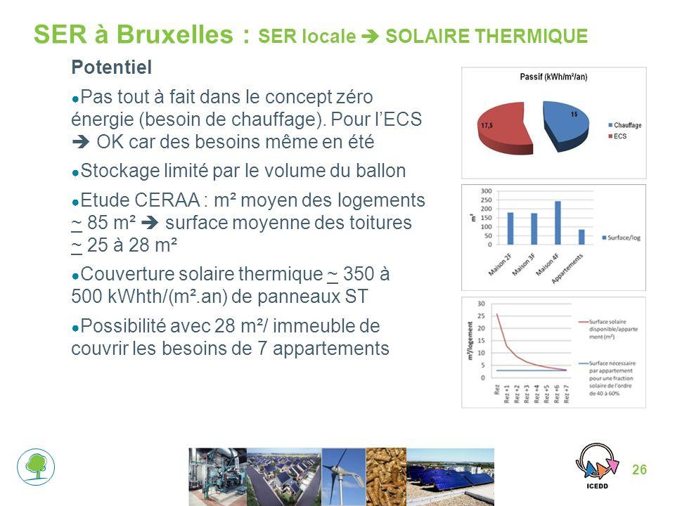 26 SER à Bruxelles : SER locale SOLAIRE THERMIQUE Potentiel Pas tout à fait dans le concept zéro énergie (besoin de chauffage).