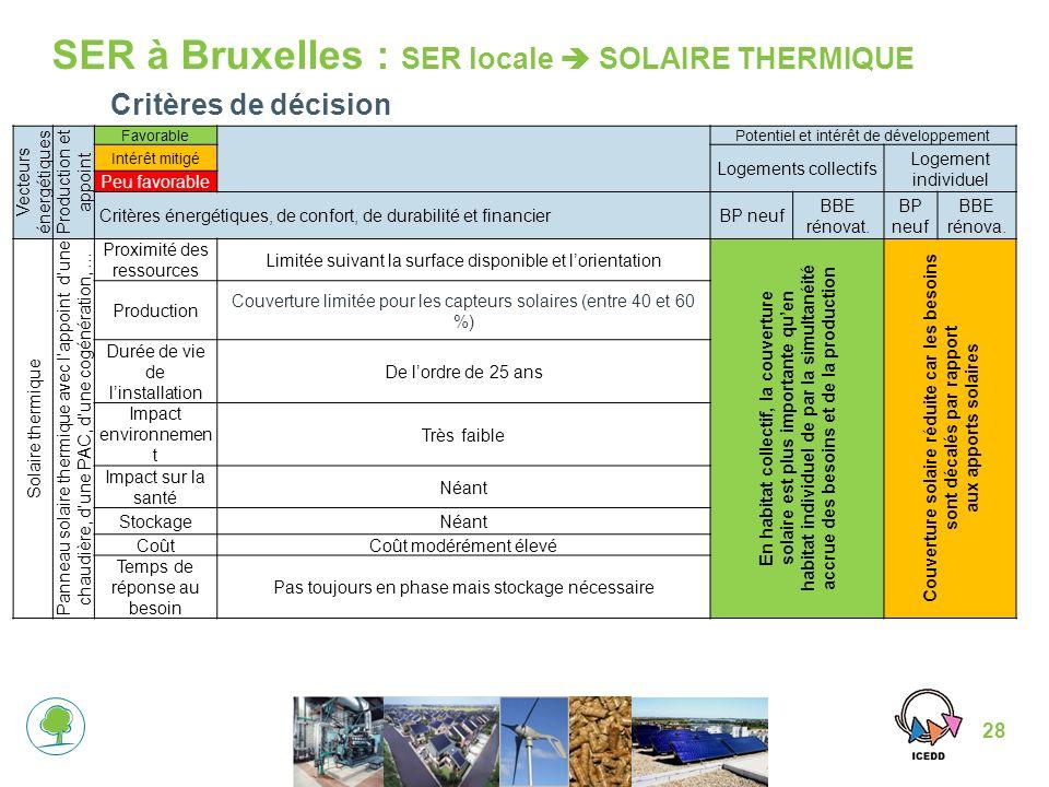 28 SER à Bruxelles : SER locale SOLAIRE THERMIQUE Critères de décision Vecteurs énergétiques Production et appoint Favorable Potentiel et intérêt de développement Intérêt mitigé Logements collectifs Logement individuel Peu favorable Critères énergétiques, de confort, de durabilité et financierBP neuf BBE rénovat.