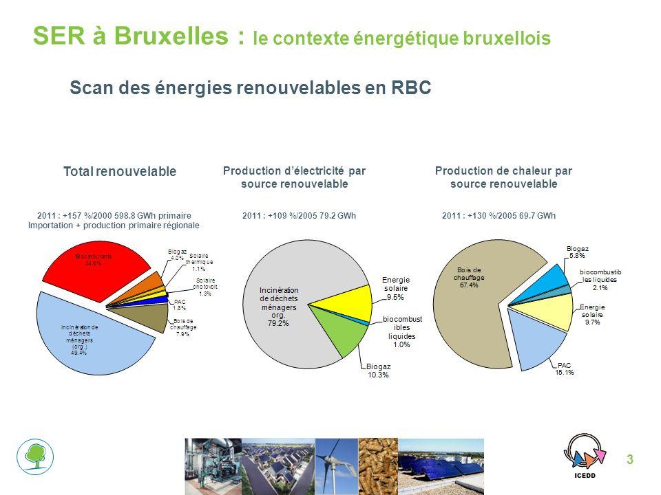 3 Scan des énergies renouvelables en RBC 2011 : +157 %/2000 598.8 GWh primaire Importation + production primaire régionale Total renouvelable Production délectricité par source renouvelable Production de chaleur par source renouvelable SER à Bruxelles : le contexte énergétique bruxellois 2011 : +109 %/2005 79.2 GWh2011 : +130 %/2005 69.7 GWh