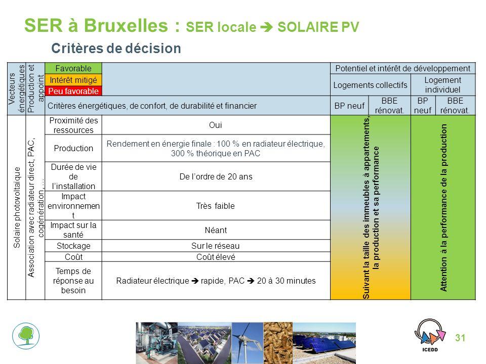 31 SER à Bruxelles : SER locale SOLAIRE PV Critères de décision Vecteurs énergétiques Production et appoint Favorable Potentiel et intérêt de développement Intérêt mitigé Logements collectifs Logement individuel Peu favorable Critères énergétiques, de confort, de durabilité et financierBP neuf BBE rénovat.