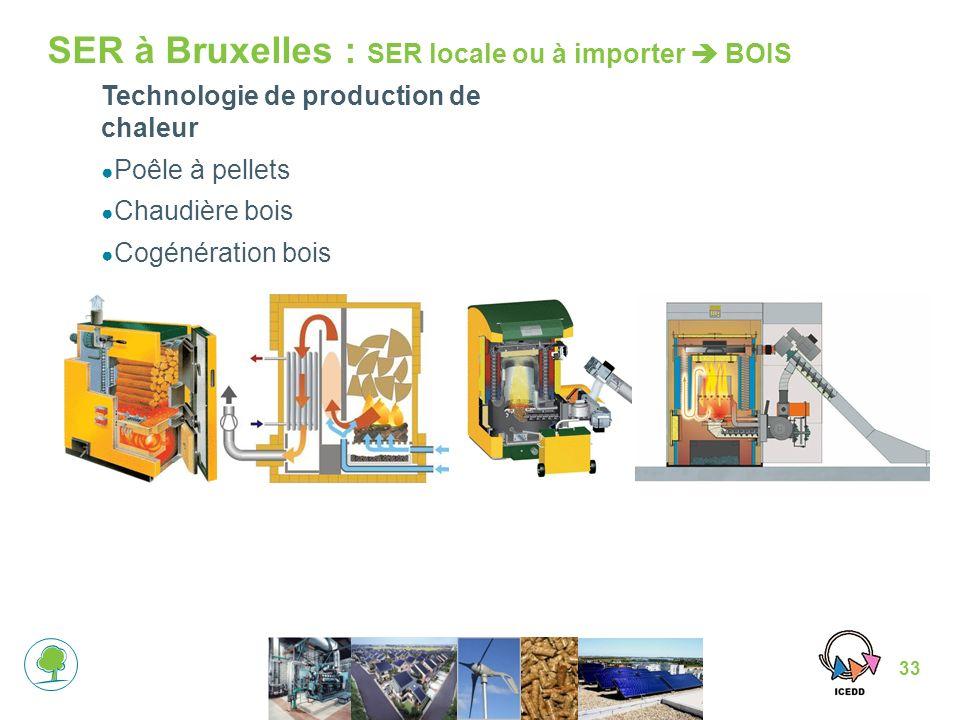 33 SER à Bruxelles : SER locale ou à importer BOIS Technologie de production de chaleur Poêle à pellets Chaudière bois Cogénération bois