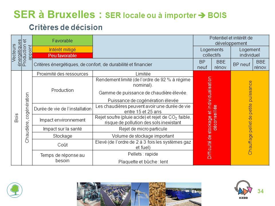 34 SER à Bruxelles : SER locale ou à importer BOIS Vecteurs énergétiques Production et appoint Favorable Potentiel et intérêt de développement Intérêt mitigéLogements collectifs Logement individuel Peu favorable Critères énergétiques, de confort, de durabilité et financier BP neuf BBE rénov.