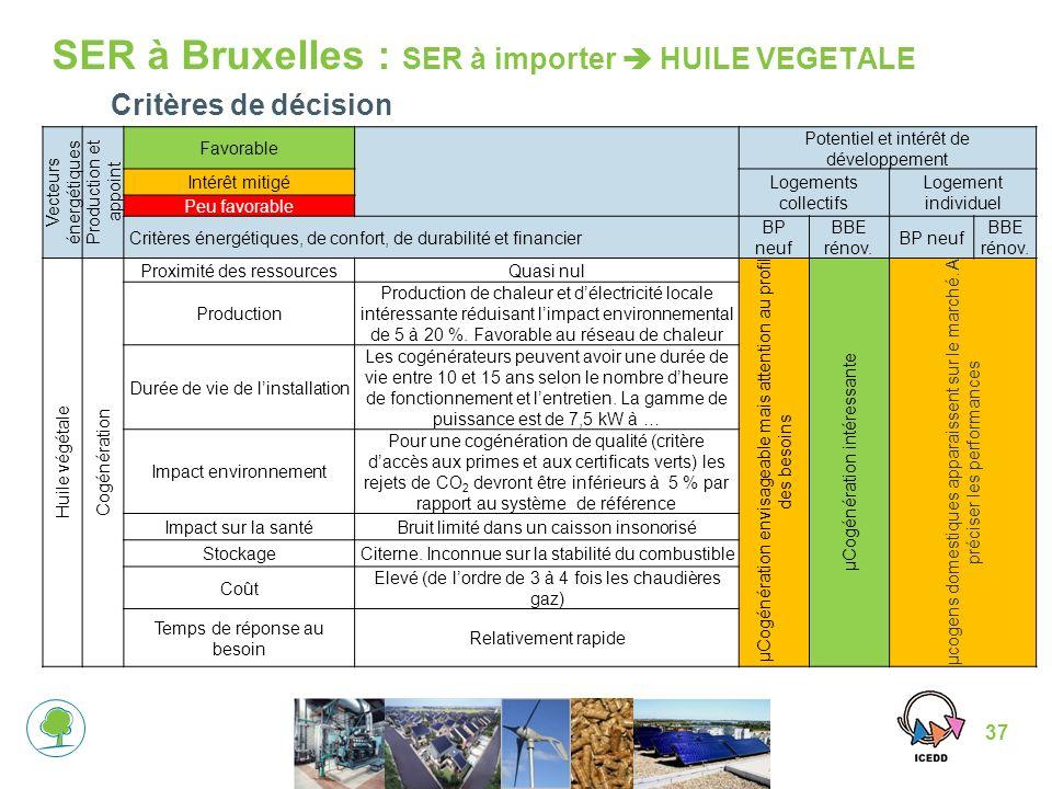 37 SER à Bruxelles : SER à importer HUILE VEGETALE Vecteurs énergétiques Production et appoint Favorable Potentiel et intérêt de développement Intérêt mitigéLogements collectifs Logement individuel Peu favorable Critères énergétiques, de confort, de durabilité et financier BP neuf BBE rénov.