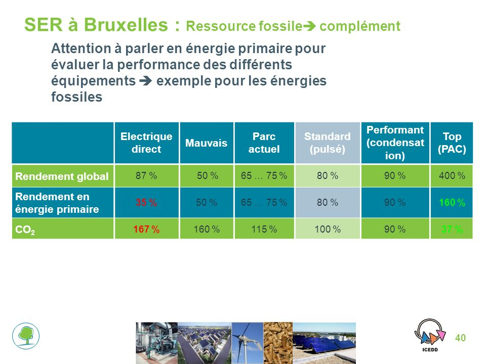 40 SER à Bruxelles : Ressource fossile complément Electrique direct Mauvais Parc actuel Standard (pulsé) Performant (condensat ion) Top (PAC) Rendement global 87 % 50 %65 … 75 %80 %90 %400 % Rendement en énergie primaire 35 %50 %65 … 75 %80 %90 %160 % CO 2 167 %160 %115 %100 %90 %37 % Attention à parler en énergie primaire pour évaluer la performance des différents équipements exemple pour les énergies fossiles