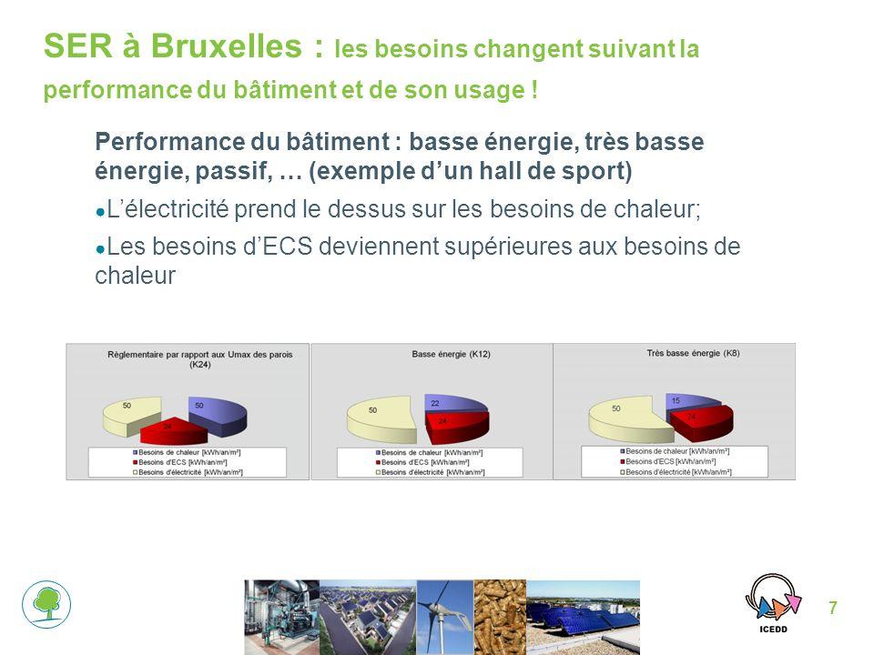 7 Performance du bâtiment : basse énergie, très basse énergie, passif, … (exemple dun hall de sport) Lélectricité prend le dessus sur les besoins de chaleur; Les besoins dECS deviennent supérieures aux besoins de chaleur SER à Bruxelles : les besoins changent suivant la performance du bâtiment et de son usage !