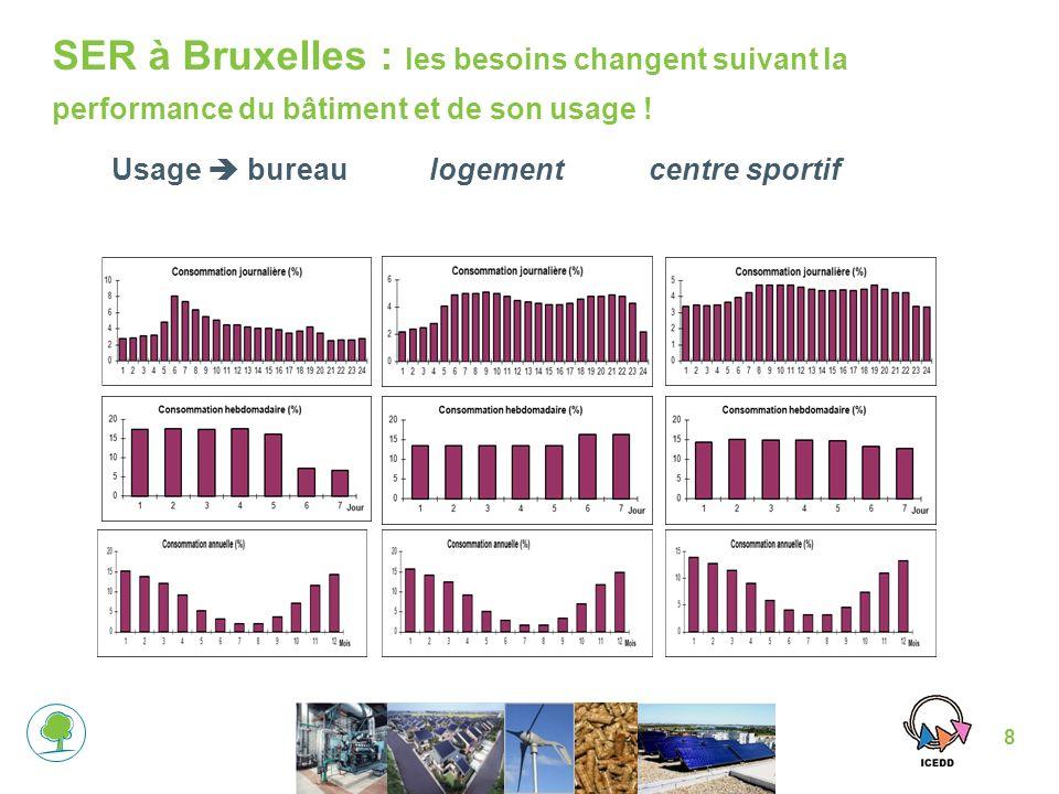 8 Usage bureaulogement centre sportif SER à Bruxelles : les besoins changent suivant la performance du bâtiment et de son usage !