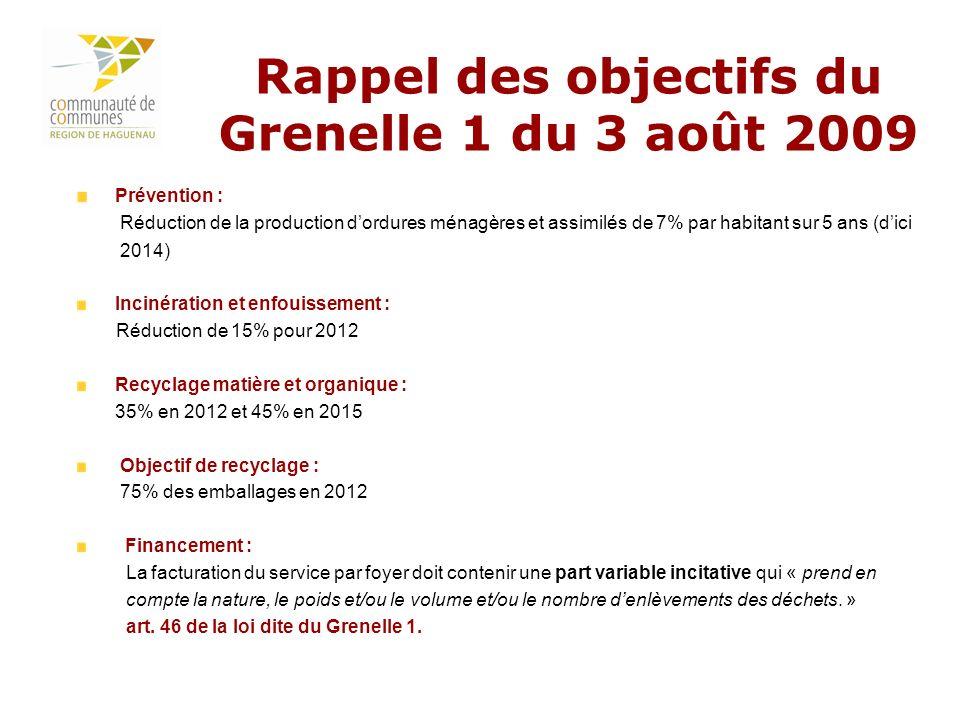 3 Rappel des objectifs du Grenelle 1 du 3 août 2009 Prévention : Réduction de la production dordures ménagères et assimilés de 7% par habitant sur 5 a