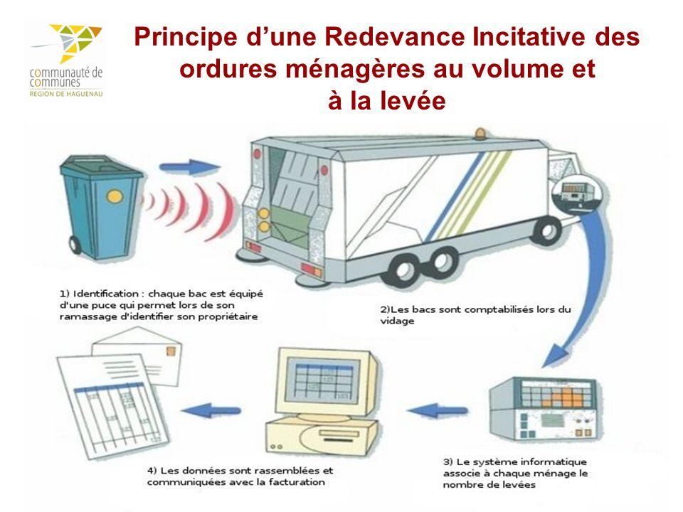 6 Principe dune Redevance Incitative des ordures ménagères au volume et à la levée