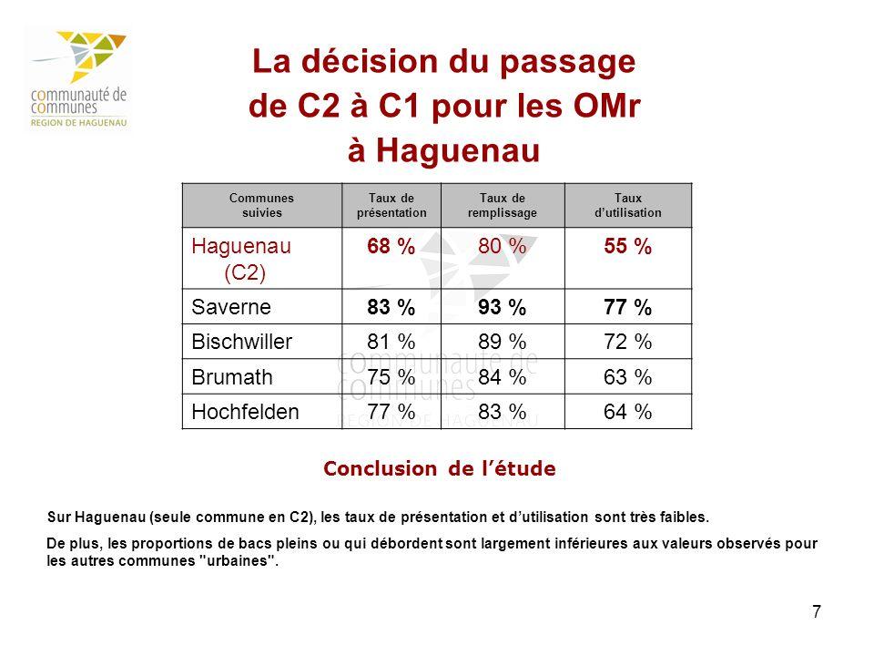 7 La décision du passage de C2 à C1 pour les OMr à Haguenau Communes suivies Taux de présentation Taux de remplissage Taux dutilisation Haguenau (C2)