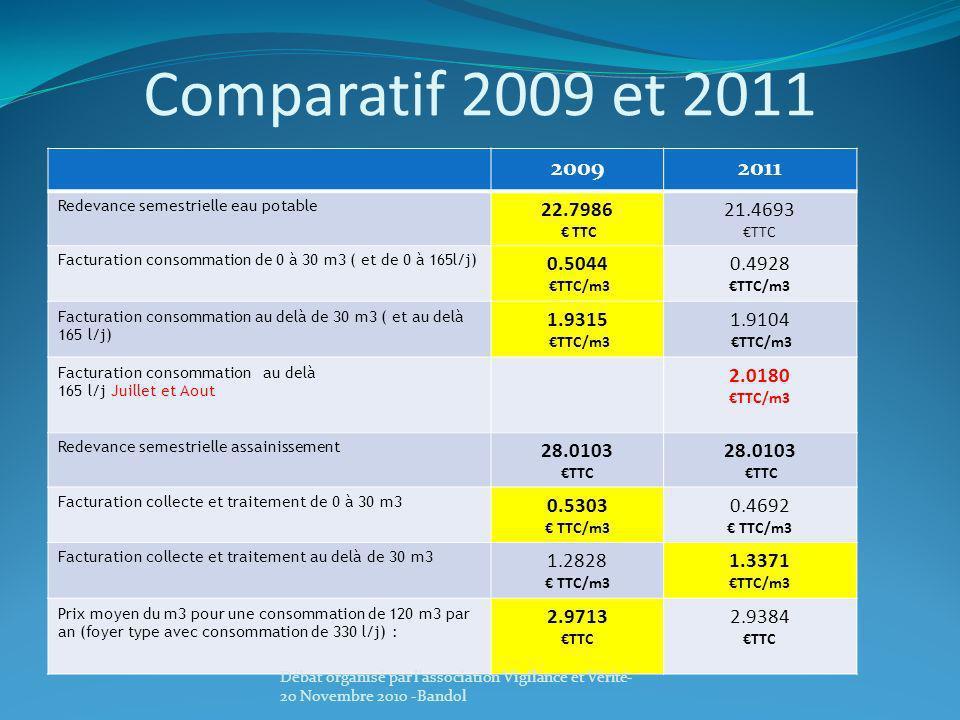Comparatif 2009 et 2011 20092011 Redevance semestrielle eau potable 22.7986 TTC 21.4693 TTC Facturation consommation de 0 à 30 m3 ( et de 0 à 165l/j)