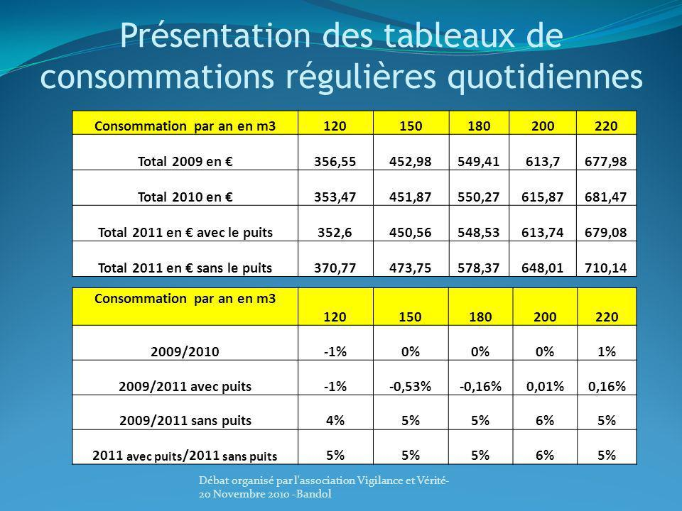 Présentation des tableaux de consommations régulières quotidiennes Consommation par an en m3120150180200220 Total 2009 en 356,55452,98549,41613,7677,9