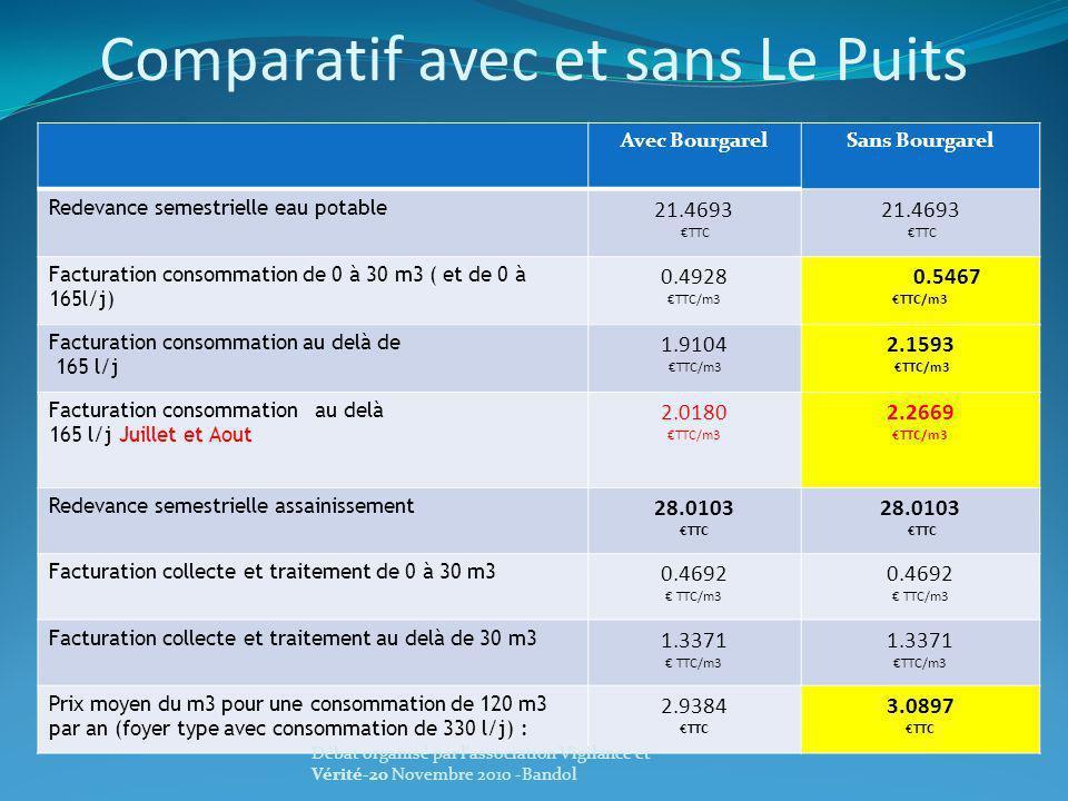 Comparatif avec et sans Le Puits Avec BourgarelSans Bourgarel Redevance semestrielle eau potable 21.4693 TTC 21.4693 TTC Facturation consommation de 0